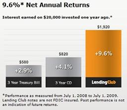 Lendingclubreturns