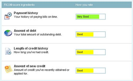 Colors Rating  Myfico Fico Score Credit Report